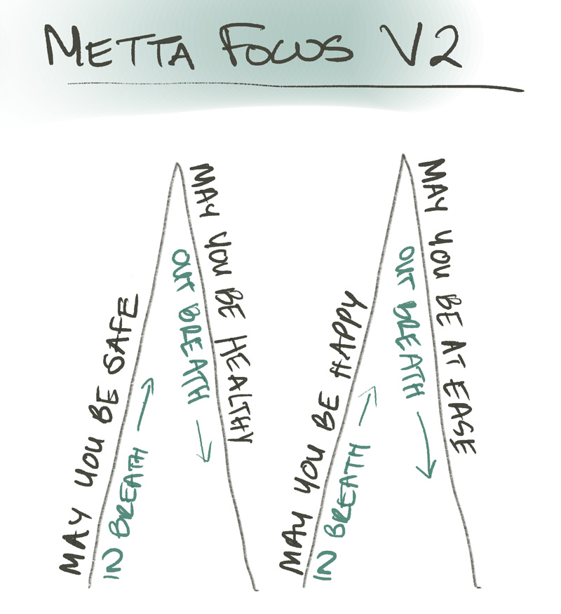 A sketch showing how to breathe in and up on first part of meditation, then down on the out breath, then in and up on the next part of the meditation, and then finally down again on the out breath.
